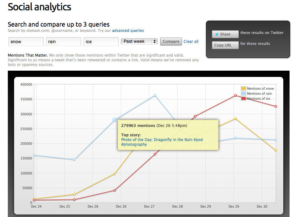 Topsy Social Analytics Daily Screen Shot