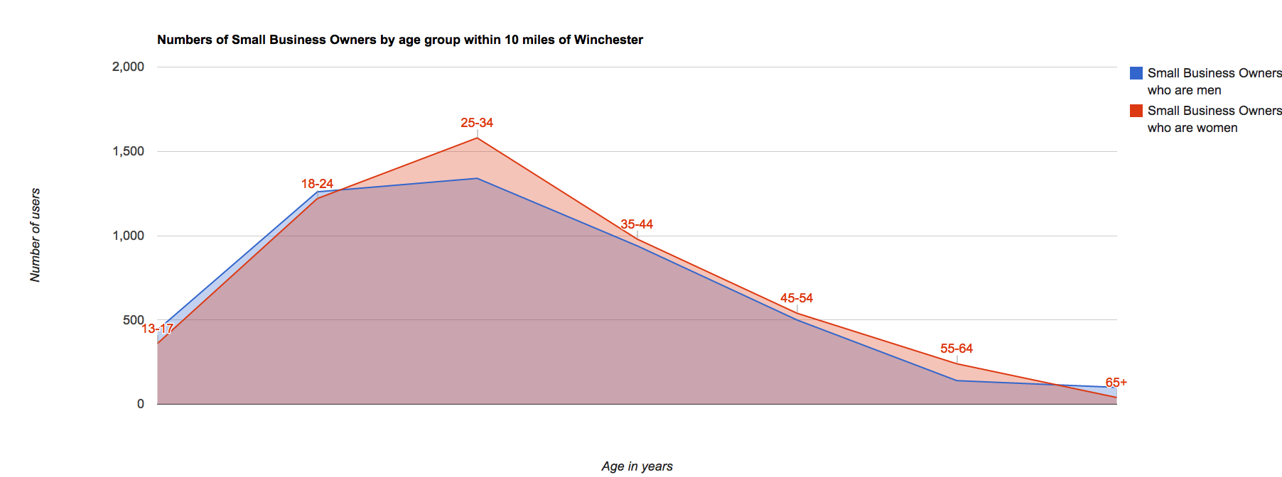 Facebook small business users in Hampshire by gender and age range