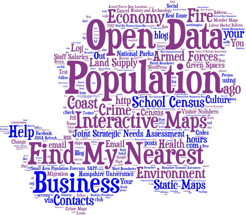 Image of an experimental word cloud using Tagul