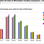 Snapshot of a Google Chart showing a comparison of the number of Facebook users within 25 miles of Winchester