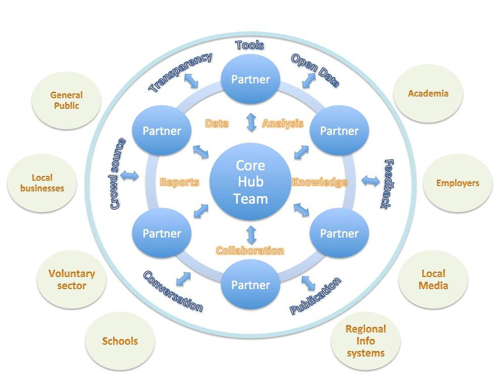 hampshire-hub-partner-diagram